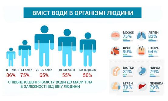 Вміст води в організмі людини